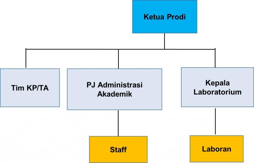 Struktur Organisasi PSTE